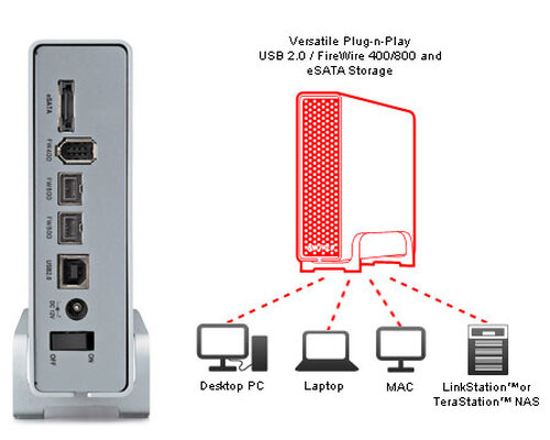 Buffalo DriveStation Combo4 2.0TB - 3
